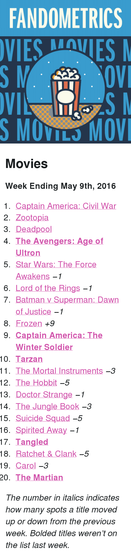 """ultron: FANDOMETRICS  VIESVES  S MOVILS MOV <h2>Movies</h2><p><b>Week Ending May 9th, 2016</b></p><ol><li><a href=""""http://www.tumblr.com/search/captain%20america%20civil%20war"""">Captain America: Civil War</a></li>  <li><a href=""""http://www.tumblr.com/search/zootopia"""">Zootopia</a></li>  <li><a href=""""http://www.tumblr.com/search/deadpool"""">Deadpool</a></li>  <li><a href=""""http://www.tumblr.com/search/age%20of%20ultron""""><b>The Avengers: Age of Ultron</b></a></li>  <li><a href=""""http://www.tumblr.com/search/the%20force%20awakens"""">Star Wars: The Force Awakens</a><i>−1</i></li>  <li><a href=""""http://www.tumblr.com/search/lotr"""">Lord of the Rings</a><i>−1</i></li>  <li><a href=""""http://www.tumblr.com/search/batman%20v%20superman"""">Batman v Superman: Dawn of Justice</a><i>−1</i></li>  <li><a href=""""http://www.tumblr.com/search/frozen"""">Frozen</a><i>+9</i></li>  <li><a href=""""http://www.tumblr.com/search/catws""""><b>Captain America: The Winter Soldier</b></a></li>  <li><a href=""""http://www.tumblr.com/search/tarzan""""><b>Tarzan</b></a></li>  <li><a href=""""http://www.tumblr.com/search/the%20mortal%20instruments"""">The Mortal Instruments</a><i>−3</i></li>  <li><a href=""""http://www.tumblr.com/search/the%20hobbit"""">The Hobbit</a><i>−5</i></li>  <li><a href=""""http://www.tumblr.com/search/doctor%20strange"""">Doctor Strange</a><i>−1</i></li>  <li><a href=""""http://www.tumblr.com/search/the%20jungle%20book"""">The Jungle Book</a><i>−3</i></li>  <li><a href=""""http://www.tumblr.com/search/suicide%20squad"""">Suicide Squad</a><i>−5</i></li>  <li><a href=""""http://www.tumblr.com/search/spirited%20away"""">Spirited Away</a><i>−1</i></li>  <li><a href=""""http://www.tumblr.com/search/tangled""""><b>Tangled</b></a></li>  <li><a href=""""http://www.tumblr.com/search/ratchet%20and%20clank"""">Ratchet &amp; Clank</a><i>−5</i></li>  <li><a href=""""http://www.tumblr.com/search/carol"""">Carol</a><i>−3</i></li>  <li><a href=""""http://www.tumblr.com/search/the%20martian""""><b>The Martian</b></a></li></ol><p><i>The number in italics indicates how many spots"""