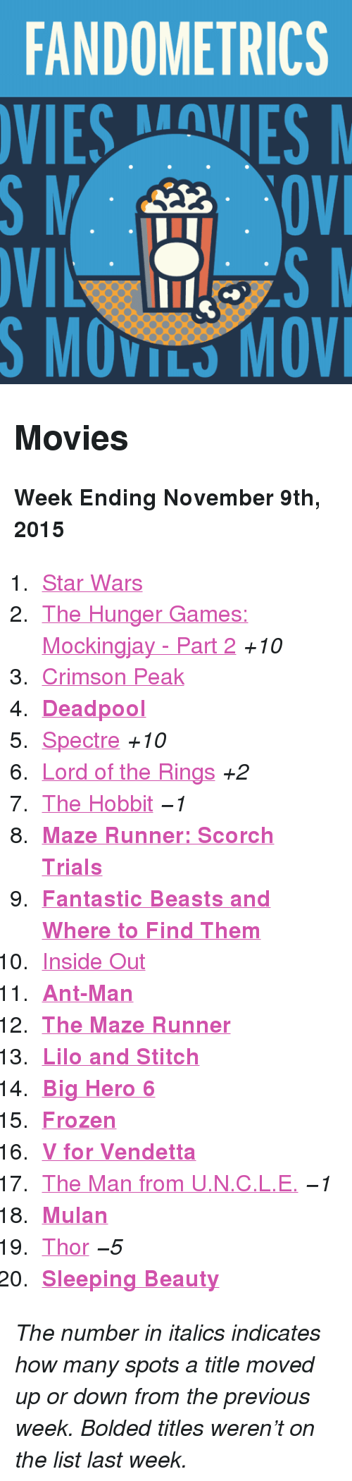 "ant man: FANDOMETRICS  VIESVES  S MOVILS MOV <h2>Movies</h2><p><b>Week Ending November 9th, 2015</b></p><ol><li><a href=""http://www.tumblr.com/search/star%20wars"">Star Wars</a></li>  <li><a href=""http://www.tumblr.com/search/mockingjay"">The Hunger Games: Mockingjay - Part 2</a> <i>+10</i></li>  <li><a href=""http://www.tumblr.com/search/crimson%20peak"">Crimson Peak</a></li>  <li><b><a href=""http://www.tumblr.com/search/deadpool"">Deadpool</a> </b></li>  <li><a href=""http://www.tumblr.com/search/spectre"">Spectre</a> <i>+10</i></li>  <li><a href=""http://www.tumblr.com/search/lotr"">Lord of the Rings</a> <i>+2</i></li>  <li><a href=""http://www.tumblr.com/search/the%20hobbit"">The Hobbit</a> <i>−1</i></li>  <li><a href=""http://www.tumblr.com/search/the%20scorch%20trials""><b>Maze Runner: Scorch Trials</b></a></li>  <li><a href=""http://www.tumblr.com/search/fantastic%20beasts%20and%20where%20to%20find%20them""><b>Fantastic Beasts and Where to Find Them</b></a></li>  <li><a href=""http://www.tumblr.com/search/inside%20out"">Inside Out</a></li>  <li><a href=""http://www.tumblr.com/search/ant%20man""><b>Ant-Man</b></a></li>  <li><a href=""http://www.tumblr.com/search/the%20maze%20runner""><b>The Maze Runner</b></a></li>  <li><a href=""http://www.tumblr.com/search/lilo%20and%20stitch""><b>Lilo and Stitch</b></a></li>  <li><a href=""http://www.tumblr.com/search/big%20hero%206""><b>Big Hero 6</b></a></li>  <li><a href=""http://www.tumblr.com/search/frozen""><b>Frozen</b></a></li>  <li><a href=""http://www.tumblr.com/search/v%20for%20vendetta""><b>V for Vendetta</b></a></li>  <li><a href=""http://www.tumblr.com/search/the%20man%20from%20uncle"">The Man from U.N.C.L.E.</a> <i>−1</i></li>  <li><a href=""http://www.tumblr.com/search/mulan""><b>Mulan</b></a></li>  <li><a href=""http://www.tumblr.com/search/thor"">Thor</a> <i>−5</i></li>  <li><a href=""http://www.tumblr.com/search/sleeping%20beauty""><b>Sleeping Beauty</b></a></li></ol><p><i>The number in italics indicates how many spots a title moved up or down from the previous week. Bolded titles weren't on the list last week.</i></p>"