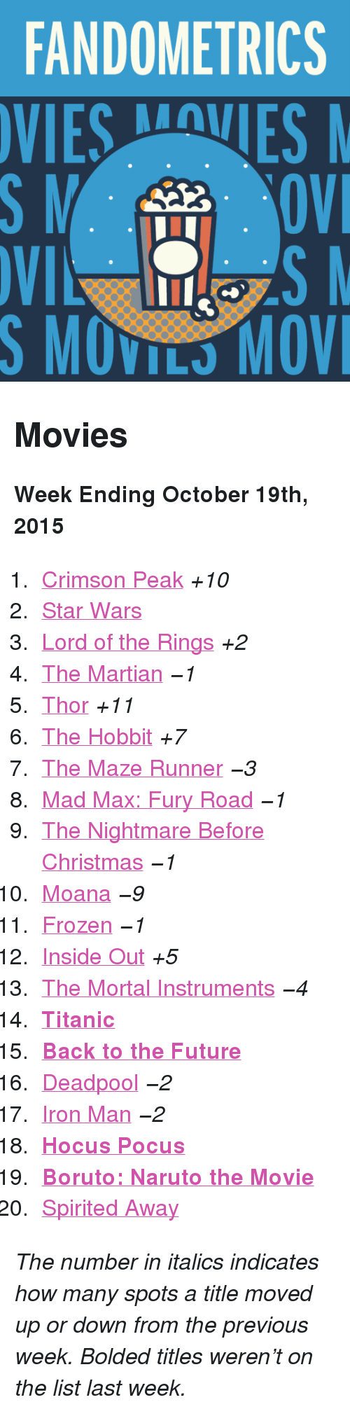 "moana: FANDOMETRICS  VIESVES  S MOVILS MOV <h2>Movies</h2><p><b>Week Ending October 19th, 2015</b></p><ol><li><a href=""http://www.tumblr.com/search/crimson%20peak"">Crimson Peak</a> <i>+10</i></li>  <li><a href=""http://www.tumblr.com/search/star%20wars"">Star Wars</a> </li>  <li><a href=""http://www.tumblr.com/search/lotr"">Lord of the Rings</a> <i>+2</i></li>  <li><a href=""http://www.tumblr.com/search/the%20martian"">The Martian</a> <i>−1</i></li>  <li><a href=""http://www.tumblr.com/search/thor"">Thor</a> <i>+11</i></li>  <li><a href=""http://www.tumblr.com/search/the%20hobbit"">The Hobbit</a> <i>+7</i></li>  <li><a href=""http://www.tumblr.com/search/the%20maze%20runner"">The Maze Runner</a> <i>−3</i></li>  <li><a href=""http://www.tumblr.com/search/mad%20max"">Mad Max: Fury Road</a> <i>−1</i></li>  <li><a href=""http://www.tumblr.com/search/nightmare%20before%20christmas"">The Nightmare Before Christmas</a> <i>−1</i></li>  <li><a href=""http://www.tumblr.com/search/moana"">Moana</a> <i>−9</i></li>  <li><a href=""http://www.tumblr.com/search/frozen"">Frozen</a> <i>−1</i></li>  <li><a href=""http://www.tumblr.com/search/inside%20out"">Inside Out</a> <i>+5</i></li>  <li><a href=""http://www.tumblr.com/search/the%20mortal%20instruments"">The Mortal Instruments</a> <i>−4</i></li>  <li><a href=""http://www.tumblr.com/search/titanic""><b>Titanic</b></a></li>  <li><a href=""http://www.tumblr.com/search/back%20to%20the%20future""><b>Back to the Future</b></a></li>  <li><a href=""http://www.tumblr.com/search/deadpool"">Deadpool</a> <i>−2</i></li>  <li><a href=""http://www.tumblr.com/search/iron%20man"">Iron Man</a> <i>−2</i></li>  <li><a href=""http://www.tumblr.com/search/hocus%20pocus""><b>Hocus Pocus</b></a> </li>  <li><a href=""http://www.tumblr.com/search/boruto%20the%20movie""><b>Boruto: Naruto the Movie</b></a></li>  <li><a href=""http://www.tumblr.com/search/spirited%20away"">Spirited Away</a></li></ol><p><i>The number in italics indicates how many spots a title moved up or down from the previous week. Bolded titles weren't on the list last week.</i></p>"