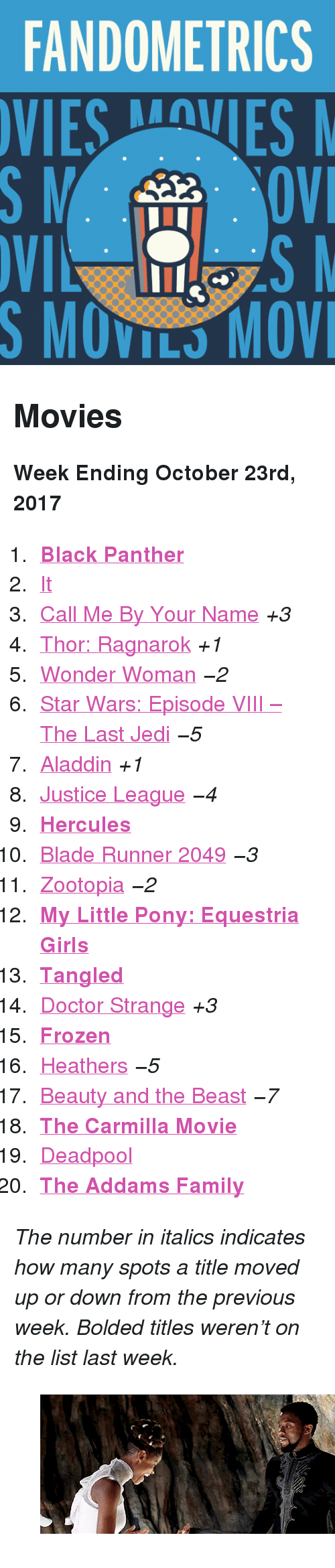 "My Little Pony: FANDOMETRICS  VIESVES  S MOVILS MOV <h2>Movies</h2><p><b>Week Ending October 23rd, 2017</b></p><ol><li><a href=""http://tumblr.co/613687A7g""><b>Black Panther</b></a></li><li><a href=""http://tumblr.co/613787A79"">It</a></li><li><a href=""http://tumblr.co/613987A7c"">Call Me By Your Name</a> <i>+3</i></li><li><a href=""http://tumblr.co/613087A7Y"">Thor: Ragnarok</a> <i>+1</i></li><li><a href=""http://tumblr.co/613187A7l"">Wonder Woman</a> <i><i>−2</i></i></li><li><a href=""http://tumblr.co/613287A7m"">Star Wars: Episode VIII – The Last Jedi</a> <i><i>−5</i></i></li><li><a href=""http://tumblr.co/613387A7W"">Aladdin</a> <i>+1</i></li><li><a href=""http://tumblr.co/613487A7o"">Justice League</a> <i><i>−4</i></i></li><li><a href=""http://tumblr.co/613587A7U""><b>Hercules</b></a></li><li><a href=""http://tumblr.co/613687A7q"">Blade Runner 2049</a> <i><i>−3</i></i></li><li><a href=""http://tumblr.co/613787A7S"">Zootopia</a> <i><i>−2</i></i></li><li><a href=""http://tumblr.co/613887A7s""><b>My Little Pony: Equestria Girls</b></a></li><li><a href=""http://tumblr.co/613087A7Q""><b>Tangled</b></a></li><li><a href=""http://tumblr.co/613287A7a"">Doctor Strange</a> <i>+3</i></li><li><a href=""http://tumblr.co/613387A7x""><b>Frozen</b></a></li><li><a href=""http://tumblr.co/613487A7I"">Heathers</a> <i><i>−5</i></i></li><li><a href=""http://tumblr.co/613587A7L"">Beauty and the Beast</a> <i><i>−7</i></i></li><li><a href=""http://tumblr.co/613687A70""><b>The Carmilla Movie</b></a></li><li><a href=""http://tumblr.co/613787A7F"">Deadpool</a></li><li><a href=""http://tumblr.co/613887A72""><b>The Addams Family</b></a></li></ol><p><i>The number in italics indicates how many spots a title moved up or down from the previous week. Bolded titles weren't on the list last week.</i></p><figure class=""tmblr-full pinned-target"" data-orig-height=""208"" data-orig-width=""500"" data-tumblr-attribution=""blackpantherdaily:doeZI-m6lUTGGN4bxwYF7g:ZFpHte2R2A3-b""><img src=""https://78.media.tumblr.com/5a85dbe2c3b07c2c2aee44cd0b55a2f0/tumblr_oxx78hDoK91w36i71o1_500.gif"" data-orig-height=""208"" data-orig-width=""500""/></figure>"