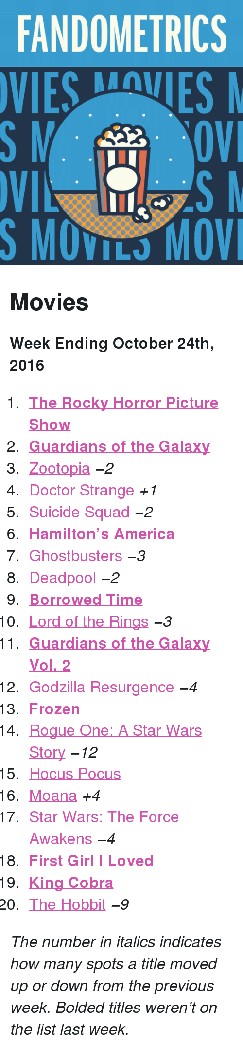 "moana: FANDOMETRICS  VIESVES  S MOVILS MOV <h2>Movies</h2><p><b>Week Ending October 24th, 2016</b></p><ol><li><a href=""http://www.tumblr.com/search/rocky%20horror%20picture%20show""><b>The Rocky Horror Picture Show</b></a></li>  <li><a href=""http://www.tumblr.com/search/guardians%20of%20the%20galaxy""><b>Guardians of the Galaxy</b></a></li>  <li><a href=""http://www.tumblr.com/search/zootopia"">Zootopia</a> <i>−2</i></li>  <li><a href=""http://www.tumblr.com/search/doctor%20strange"">Doctor Strange</a> <i>+1</i></li>  <li><a href=""http://www.tumblr.com/search/suicide%20squad"">Suicide Squad</a> <i>−2</i></li>  <li><a href=""http://www.tumblr.com/search/hamilton's%20america""><b>Hamilton&rsquo;s America</b></a></li>  <li><a href=""http://www.tumblr.com/search/ghostbusters"">Ghostbusters</a> <i>−3</i></li>  <li><a href=""http://www.tumblr.com/search/deadpool"">Deadpool</a> <i>−2</i></li>  <li><a href=""http://www.tumblr.com/search/borrowed%20time""><b>Borrowed Time</b></a></li>  <li><a href=""http://www.tumblr.com/search/lotr"">Lord of the Rings</a> <i>−3</i></li>  <li><a href=""http://www.tumblr.com/search/gotg%20vol%202""><b>Guardians of the Galaxy Vol. 2</b></a></li>  <li><a href=""http://www.tumblr.com/search/godzilla"">Godzilla Resurgence</a> <i>−4</i></li>  <li><a href=""http://www.tumblr.com/search/frozen""><b>Frozen</b></a></li>  <li><a href=""http://www.tumblr.com/search/rogue%20one"">Rogue One: A Star Wars Story</a> <i>−12</i></li>  <li><a href=""http://www.tumblr.com/search/hocus%20pocus"">Hocus Pocus</a></li>  <li><a href=""http://www.tumblr.com/search/moana"">Moana</a> <i>+4</i></li>  <li><a href=""http://www.tumblr.com/search/the%20force%20awakens"">Star Wars: The Force Awakens</a> <i>−4</i></li>  <li><a href=""http://www.tumblr.com/search/first%20girl%20i%20loved""><b>First Girl I Loved</b></a></li>  <li><a href=""http://www.tumblr.com/search/king%20cobra""><b>King Cobra</b></a></li>  <li><a href=""http://www.tumblr.com/search/the%20hobbit"">The Hobbit</a> <i>−9</i></li></ol><p><i>The number in italics indicates how many spots a title moved up or down from the previous week. Bolded titles weren't on the list last week.</i></p>"