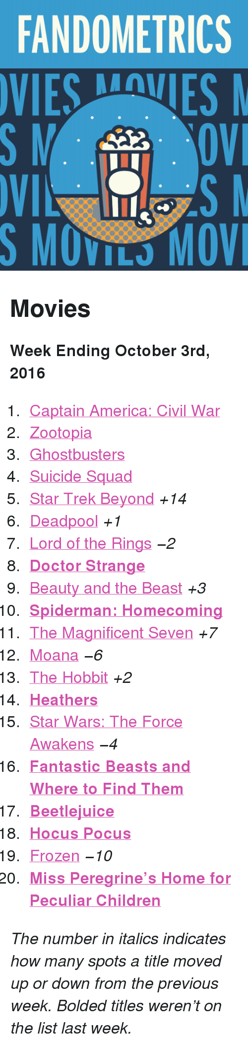 "moana: FANDOMETRICS  VIESVES  S MOVILS MOV <h2>Movies</h2><p><b>Week Ending October 3rd, 2016</b></p><ol><li><a href=""http://www.tumblr.com/search/captain%20america%20civil%20war"">Captain America: Civil War</a></li>  <li><a href=""http://www.tumblr.com/search/zootopia"">Zootopia</a></li>  <li><a href=""http://www.tumblr.com/search/ghostbusters"">Ghostbusters</a></li>  <li><a href=""http://www.tumblr.com/search/suicide%20squad"">Suicide Squad</a></li>  <li><a href=""http://www.tumblr.com/search/star%20trek%20beyond"">Star Trek Beyond</a> <i>+14</i></li>  <li><a href=""http://www.tumblr.com/search/deadpool"">Deadpool</a> <i>+1</i></li>  <li><a href=""http://www.tumblr.com/search/lotr"">Lord of the Rings</a> <i>−2</i></li>  <li><a href=""http://www.tumblr.com/search/doctor%20strange""><b>Doctor Strange</b></a></li>  <li><a href=""http://www.tumblr.com/search/beauty%20and%20the%20beast"">Beauty and the Beast</a> <i>+3</i></li>  <li><a href=""http://www.tumblr.com/search/spiderman%20homecoming""><b>Spiderman: Homecoming</b></a></li>  <li><a href=""http://www.tumblr.com/search/the%20magnificent%20seven"">The Magnificent Seven</a> <i>+7</i></li>  <li><a href=""http://www.tumblr.com/search/moana"">Moana</a> <i>−6</i></li>  <li><a href=""http://www.tumblr.com/search/the%20hobbit"">The Hobbit</a> <i>+2</i></li>  <li><a href=""http://www.tumblr.com/search/heathers""><b>Heathers</b></a></li>  <li><a href=""http://www.tumblr.com/search/the%20force%20awakens"">Star Wars: The Force Awakens</a> <i>−4</i></li>  <li><a href=""http://www.tumblr.com/search/fantastic%20beasts%20and%20where%20to%20find%20them""><b>Fantastic Beasts and Where to Find Them</b></a></li>  <li><a href=""http://www.tumblr.com/search/beetlejuice""><b>Beetlejuice</b></a></li>  <li><a href=""http://www.tumblr.com/search/hocus%20pocus""><b>Hocus Pocus</b></a></li>  <li><a href=""http://www.tumblr.com/search/frozen"">Frozen</a> <i>−10</i></li>  <li><a href=""http://www.tumblr.com/search/miss%20peregrines""><b>Miss Peregrine&rsquo;s Home for Peculiar Children</b></a></li></ol><p><i>The number in italics indicates how many spots a title moved up or down from the previous week. Bolded titles weren't on the list last week.</i></p>"