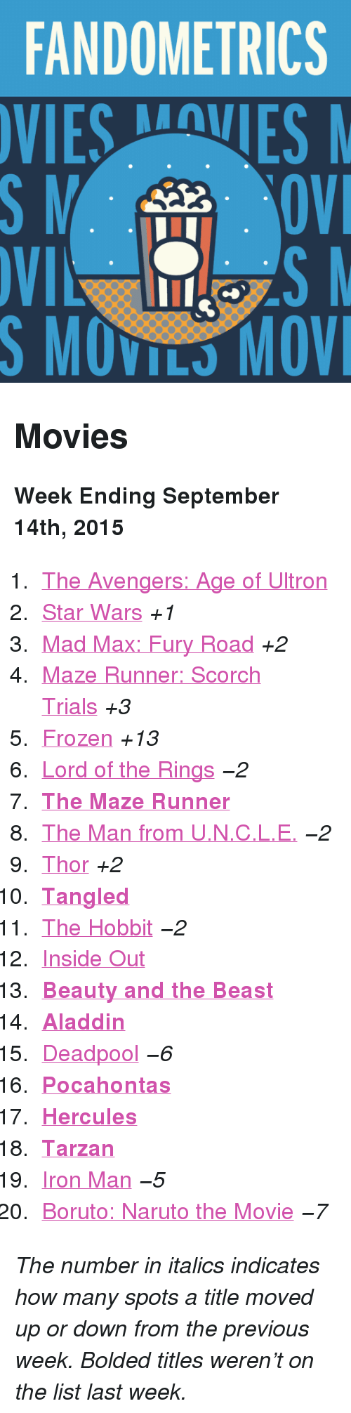 """Search: FANDOMETRICS  VIESVES  S MOVILS MOV <h2>Movies</h2><p><b>Week Ending September 14th, 2015</b></p><ol><li><a href=""""http://www.tumblr.com/search/age%20of%20ultron"""">The Avengers: Age of Ultron</a></li>  <li><a href=""""http://www.tumblr.com/search/star%20wars"""">Star Wars</a><i>+1</i></li>  <li><a href=""""http://www.tumblr.com/search/mad%20max"""">Mad Max: Fury Road</a><i>+2</i></li>  <li><a href=""""http://www.tumblr.com/search/the%20scorch%20trials"""">Maze Runner: Scorch Trials</a><i>+3</i></li>  <li><a href=""""http://www.tumblr.com/search/frozen"""">Frozen</a><i>+13</i></li>  <li><a href=""""http://www.tumblr.com/search/lotr"""">Lord of the Rings</a><i>−2</i></li>  <li><a href=""""http://www.tumblr.com/search/the%20maze%20runner""""><b>The Maze Runner</b></a></li>  <li><a href=""""http://www.tumblr.com/search/the%20man%20from%20uncle"""">The Man from U.N.C.L.E.</a><i>−2</i></li>  <li><a href=""""http://www.tumblr.com/search/thor"""">Thor</a><i>+2</i></li>  <li><a href=""""http://www.tumblr.com/search/tangled""""><b>Tangled</b></a></li>  <li><a href=""""http://www.tumblr.com/search/the%20hobbit"""">The Hobbit</a><i>−2</i></li>  <li><a href=""""http://www.tumblr.com/search/inside%20out"""">Inside Out</a></li>  <li><a href=""""http://www.tumblr.com/search/beauty%20and%20the%20beast""""><b>Beauty and the Beast</b></a></li>  <li><a href=""""http://www.tumblr.com/search/aladdin""""><b>Aladdin</b></a></li>  <li><a href=""""http://www.tumblr.com/search/deadpool"""">Deadpool</a><i>−6</i></li>  <li><a href=""""http://www.tumblr.com/search/pocahontas""""><b>Pocahontas</b></a></li>  <li><a href=""""http://www.tumblr.com/search/hercules""""><b>Hercules</b></a></li>  <li><a href=""""http://www.tumblr.com/search/tarzan""""><b>Tarzan</b></a></li>  <li><a href=""""http://www.tumblr.com/search/iron%20man"""">Iron Man</a><i>−5</i></li>  <li><a href=""""http://www.tumblr.com/search/boruto%20the%20movie"""">Boruto: Naruto the Movie</a><i>−7</i></li></ol><p><i>The number in italics indicates how many spots a title moved up or down from the previous week. Bolded titles weren't on the list"""