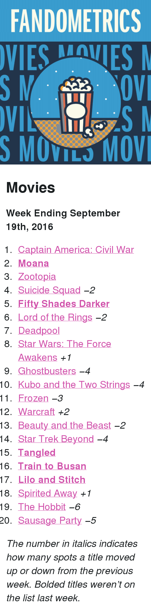 "moana: FANDOMETRICS  VIESVES  S MOVILS MOV <h2>Movies</h2><p><b>Week Ending September 19th, 2016</b></p><ol><li><a href=""http://www.tumblr.com/search/captain%20america%20civil%20war"">Captain America: Civil War</a></li>  <li><a href=""http://www.tumblr.com/search/moana""><b>Moana</b></a></li>  <li><a href=""http://www.tumblr.com/search/zootopia"">Zootopia</a> </li>  <li><a href=""http://www.tumblr.com/search/suicide%20squad"">Suicide Squad</a> <i>−2</i></li>  <li><a href=""http://www.tumblr.com/search/fifty%20shades%20darker""><b>Fifty Shades Darker</b></a></li>  <li><a href=""http://www.tumblr.com/search/lotr"">Lord of the Rings</a> <i>−2</i></li>  <li><a href=""http://www.tumblr.com/search/deadpool"">Deadpool</a></li>  <li><a href=""http://www.tumblr.com/search/the%20force%20awakens"">Star Wars: The Force Awakens</a> <i>+1</i></li>  <li><a href=""http://www.tumblr.com/search/ghostbusters"">Ghostbusters</a> <i>−4</i></li>  <li><a href=""http://www.tumblr.com/search/kubo%20and%20the%20two%20strings"">Kubo and the Two Strings</a> <i>−4</i></li>  <li><a href=""http://www.tumblr.com/search/frozen"">Frozen</a> <i>−3</i></li>  <li><a href=""http://www.tumblr.com/search/warcraft"">Warcraft</a> <i>+2</i></li>  <li><a href=""http://www.tumblr.com/search/beauty%20and%20the%20beast"">Beauty and the Beast</a> <i>−2</i></li>  <li><a href=""http://www.tumblr.com/search/star%20trek%20beyond"">Star Trek Beyond</a> <i>−4</i></li>  <li><a href=""http://www.tumblr.com/search/tangled""><b>Tangled</b></a></li>  <li><a href=""http://www.tumblr.com/search/train%20to%20busan""><b>Train to Busan</b></a></li>  <li><a href=""http://www.tumblr.com/search/lilo%20and%20stitch""><b>Lilo and Stitch</b></a></li>  <li><a href=""http://www.tumblr.com/search/spirited%20away"">Spirited Away</a> <i>+1</i></li>  <li><a href=""http://www.tumblr.com/search/the%20hobbit"">The Hobbit</a> <i>−6</i></li>  <li><a href=""http://www.tumblr.com/search/sausage%20party"">Sausage Party</a> <i>−5</i></li></ol><p><i>The number in italics indicates how many spots a title moved up or down from the previous week. Bolded titles weren't on the list last week.</i></p>"