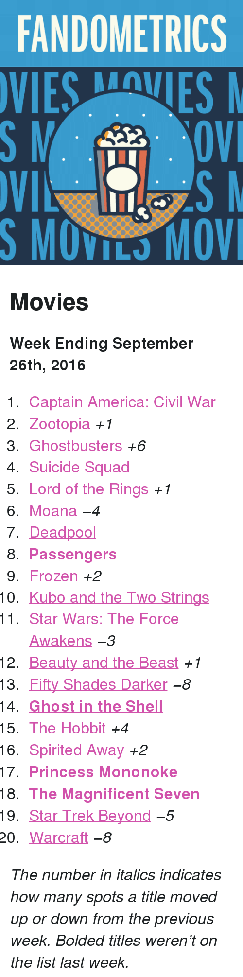 "moana: FANDOMETRICS  VIESVES  S MOVILS MOV <h2>Movies</h2><p><b>Week Ending September 26th, 2016</b></p><ol><li><a href=""http://www.tumblr.com/search/captain%20america%20civil%20war"">Captain America: Civil War</a></li>  <li><a href=""http://www.tumblr.com/search/zootopia"">Zootopia</a> <i>+1</i></li>  <li><a href=""http://www.tumblr.com/search/ghostbusters"">Ghostbusters</a> <i>+6</i></li>  <li><a href=""http://www.tumblr.com/search/suicide%20squad"">Suicide Squad</a></li>  <li><a href=""http://www.tumblr.com/search/lotr"">Lord of the Rings</a> <i>+1</i></li>  <li><a href=""http://www.tumblr.com/search/moana"">Moana</a> <i>−4</i></li>  <li><a href=""http://www.tumblr.com/search/deadpool"">Deadpool</a></li>  <li><a href=""http://www.tumblr.com/search/passengers""><b>Passengers</b></a></li>  <li><a href=""http://www.tumblr.com/search/frozen"">Frozen</a> <i>+2</i></li>  <li><a href=""http://www.tumblr.com/search/kubo%20and%20the%20two%20strings"">Kubo and the Two Strings</a></li>  <li><a href=""http://www.tumblr.com/search/the%20force%20awakens"">Star Wars: The Force Awakens</a> <i>−3</i></li>  <li><a href=""http://www.tumblr.com/search/beauty%20and%20the%20beast"">Beauty and the Beast</a> <i>+1</i></li>  <li><a href=""http://www.tumblr.com/search/fifty%20shades%20darker"">Fifty Shades Darker</a> <i>−8</i></li>  <li><a href=""http://www.tumblr.com/search/ghost%20in%20the%20shell""><b>Ghost in the Shell</b></a></li>  <li><a href=""http://www.tumblr.com/search/the%20hobbit"">The Hobbit</a> <i>+4</i></li>  <li><a href=""http://www.tumblr.com/search/spirited%20away"">Spirited Away</a> <i>+2</i></li>  <li><a href=""http://www.tumblr.com/search/princess%20mononoke""><b>Princess Mononoke</b></a></li>  <li><a href=""http://www.tumblr.com/search/the%20magnificent%20seven""><b>The Magnificent Seven</b></a></li>  <li><a href=""http://www.tumblr.com/search/star%20trek%20beyond"">Star Trek Beyond</a> <i>−5</i></li>  <li><a href=""http://www.tumblr.com/search/warcraft"">Warcraft</a> <i>−8</i></li></ol><p><i>The number in italics indicates how many spots a title moved up or down from the previous week. Bolded titles weren't on the list last week.</i></p>"