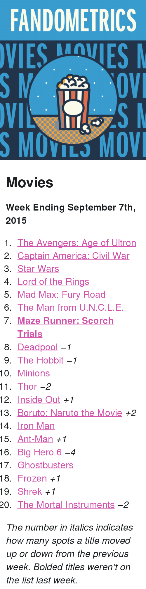 "ant man: FANDOMETRICS  VIESVES  S MOVILS MOV <h2>Movies</h2><p><b>Week Ending September 7th, 2015</b></p><ol><li><a href=""http://www.tumblr.com/search/age%20of%20ultron"">The Avengers: Age of Ultron</a></li>  <li><a href=""http://www.tumblr.com/search/captain%20america%20civil%20war"">Captain America: Civil War</a></li>  <li><a href=""http://www.tumblr.com/search/star%20wars"">Star Wars</a></li>  <li><a href=""http://www.tumblr.com/search/lotr"">Lord of the Rings</a></li>  <li><a href=""http://www.tumblr.com/search/mad%20max"">Mad Max: Fury Road</a></li>  <li><a href=""http://www.tumblr.com/search/the%20man%20from%20uncle"">The Man from U.N.C.L.E.</a></li>  <li><a href=""http://www.tumblr.com/search/the%20scorch%20trials""><b>Maze Runner: Scorch Trials</b></a></li>  <li><a href=""http://www.tumblr.com/search/deadpool"">Deadpool</a> <i>−1</i></li>  <li><a href=""http://www.tumblr.com/search/the%20hobbit"">The Hobbit</a> <i>−1</i></li>  <li><a href=""http://www.tumblr.com/search/minions"">Minions</a></li>  <li><a href=""http://www.tumblr.com/search/thor"">Thor</a> <i>−2</i></li>  <li><a href=""http://www.tumblr.com/search/inside%20out"">Inside Out</a> <i>+1</i></li>  <li><a href=""http://www.tumblr.com/search/boruto%20the%20movie"">Boruto: Naruto the Movie</a> <i>+2</i></li>  <li><a href=""http://www.tumblr.com/search/iron%20man"">Iron Man</a></li>  <li><a href=""http://www.tumblr.com/search/ant%20man"">Ant-Man</a> <i>+1</i></li>  <li><a href=""http://www.tumblr.com/search/big%20hero%206"">Big Hero 6</a> <i>−4</i></li>  <li><a href=""http://www.tumblr.com/search/ghostbusters"">Ghostbusters</a></li>  <li><a href=""http://www.tumblr.com/search/frozen"">Frozen</a> <i>+1</i></li>  <li><a href=""http://www.tumblr.com/search/shrek"">Shrek</a> <i>+1</i></li>  <li><a href=""http://www.tumblr.com/search/the%20mortal%20instruments"">The Mortal Instruments</a> <i>−2</i></li></ol><p><i>The number in italics indicates how many spots a title moved up or down from the previous week. Bolded titles weren't on the list last week.</i></p>"