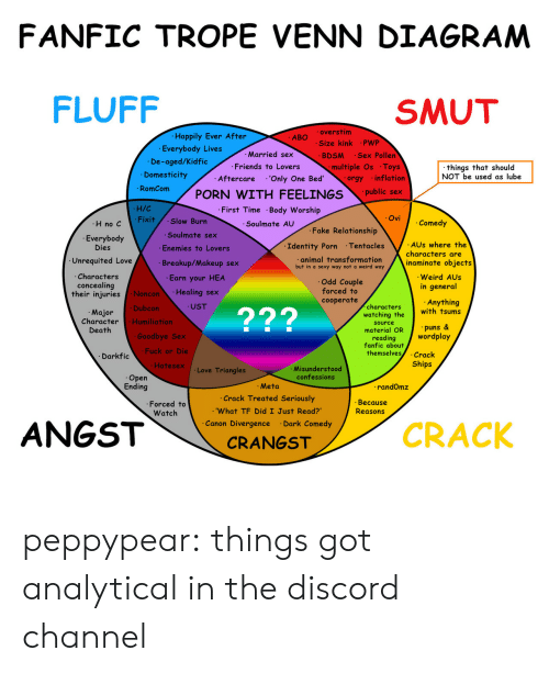 inflation: FANFIC TROPE VENN DIAGRAM  FLUFF  SMUT  Happily Ever After  Everybody Lives  overstim  Size kink PWP  ABO  Married sex  Friends to Lovers  Aftercare 'Only One Bed  BDSM Sex Pollen  De-aged/Kidfic  Domesticity  multiple Os Toys  things that should  NOT be used as lube  orgy inflation  Rmcom PORN WITH FEELINGSpubli x  H/C  Fixit Slow Burn  First Time Body Worship  Soulmate AU  Ovi  H no C  Comedy  Fake Relationship  .Soulmate sex  Everybody  Dies  Identity Porn Tentacles  AUs where the  Enemies to Lovers  Breakup/Makeup sex  Earn your HEA  Healing sex  UST  characters are  Unrequited Love  animal fransformafion  but in a sexy way not a weird way  Characters  concealing  their iniuries  inaminate objects  Weird AUs  in general  Odd Couple  forced to  cooperate  Noncon  Dubcon  Humiliation  Anything  with tsums  characters  watching the  source  material OR  reading  fanfic about  Major  Character  Death  229  puns&  Goodbye Sex  Fuck or Die  Hatesex  wordplay  themselves.Crack  Ships  Darkfic  .Love Triangles  Misunderstood  confessions  Open  Ending  Meta  .Crack Treated Seriously  .'What TF Did I Just Read?  Canon Divergence Dark Comedy  randOmz  .Forced to  Watch  Because  Reasons  CRACK  CRANGST peppypear: things got analytical in the discord channel