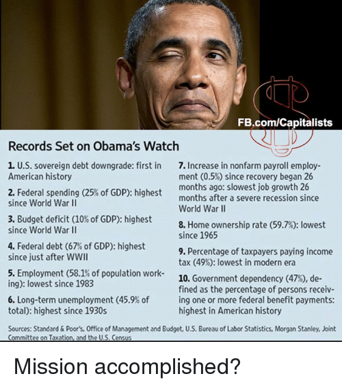 Memes, Recess, and Taxes: FB.com/Capitalists  Records Set on Obama's Watch  1. U.S. sovereign debt downgrade: first in  7. Increase in nonfarm payroll employ  American history  ment (0.5%) since recovery began 26  months ago: slowest job growth 26  2. Federal spending (25% of GDP): highest  months after a severe recession since  since World War II  World War II  3. Budget deficit (10%of GDP): highest  8. Home ownership rate (59.7%): lowest  since World War II  since 1965  4. Federal debt (67% of GDP): highest  9. Percentage of taxpayers paying income  since just after WWII  tax (49%: lowest in modern era  5. Employment (58.1% of population work  10  Government dependency (47%), de  ing): lowest since 1983  fined as the percentage of persons receiv-  6. Long-term unemployment (45.9% of ing one or more federal benefit payments:  total): highest since 1930s  highest in American history  Sources: Standard & Poor's, Office of  Management and Budget, U.S. Bureau of Labor Statistics, Morgan Stanley, Joint  Committee on Taxation, and the U.S. Census Mission accomplished?