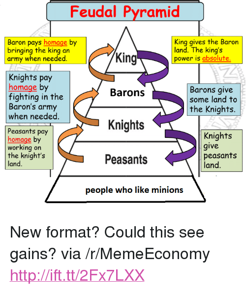 """homage: Feudal Pyramid  King gives the Baron  Baron pays homage by  bringing the king an  army when needed  land. The king's  power is absolute  King  Knights pay  homage by  fighting in the  Baron's army  when needed  Barons give  some land to  Barons  the Knights.  Knights  Peasants pay  homage by  working on  the knights  land  Knights  give  Peasants  peasants  land  people who like minions <p>New format? Could this see gains? via /r/MemeEconomy <a href=""""http://ift.tt/2Fx7LXX"""">http://ift.tt/2Fx7LXX</a></p>"""