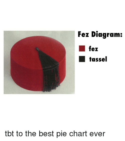 Fez diagram ez tassel tbt to the best pie chart ever dank meme on dank tbt and best fez diagram ez tassel tbt to the best ccuart Images