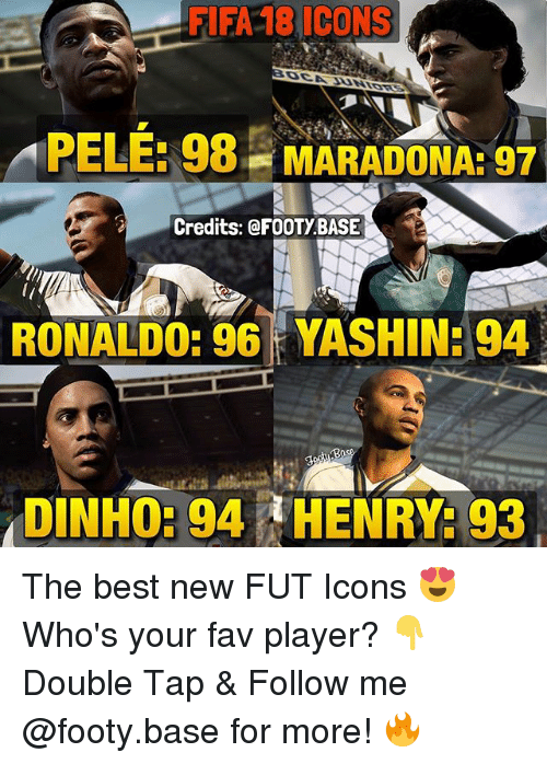 Fifa, Memes, and Best: FIFA 18 ICONS  PELE: 98  MARADONA: 97  Credits: @FOOTY BASE  RONALD0: 96  YASHIN: 94  DINH0: 94 HENRY: 93 The best new FUT Icons 😍 Who's your fav player? 👇 Double Tap & Follow me @footy.base for more! 🔥