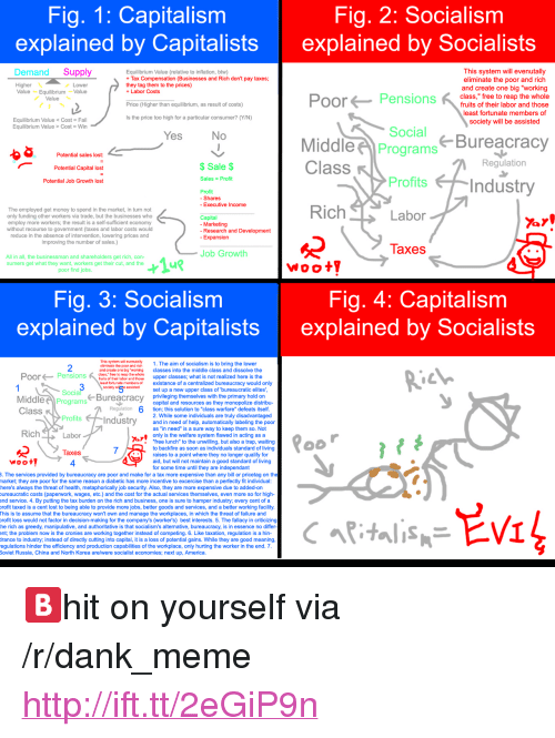 "Existance: Fig. 1: Capitalism  explained by Capitalists  Fig, 2: Socialism  explained by Socialists  Demand Supply  Equilibrium Value (relative to inflation, btw)  Tax Compensation (Businesses and Rich don't pay taxes  they tag them to the prices)  +Labor Costs  This system will evenutally  eliminate the poor and rich  Higher  Value EquilibriumValue  and create one big ""working  Pensions  class,"" free to reap the whole  Value  fruits of their labor and those  least fortunate members of  society will be assisted  Price (Higher than equilibrium, as result of costs)  Is the price too high for a particular consumer? (Y/N)  Equilibrium Value Cost- Fail  Equilibrium Value > Cost Win  Social  Bureacracy  Potential sales lost:  Potential Capital lost  Potential Job Growth lost  MiddlePrograms  Class  $Sale $  Regulation  Sales Profit  Profits  Profit  - Shares  - Executive Income  The employed get money to spend in the market, in turn not  only funding other workers via trade, but the businesses who  employ more workers; the result is a self-sufficient economy  without recourse to government (taxes and labor costs would  reduce in the absence of intervention, lowering prices and  improving the number of sales.)  Capital  - Marketing  - Research and Development  nsion  laxes  Job Growth  All in all, the businessman and shareholders get rich, con-  sumers get what they want, workers get their cut, and the  poor find jobs  Woot  Fig. 3: Socialism  explained by Capitalists  Fig. 4: Capitalism  explained by Socialists  19  2  This sytem wil evernutalty  ellminato tho poor and rich1. The aim of socialism is to bring the lower  and croato one big ""workin classes into the middle class and dissolve the  class, free to reap the whole  PoorPensions u e ubos and oeupper classes; what is not realized here is the  east fortunate members of  existance of a centralized bureaucracy would only  sockety w5 isedset up a new upper class of ""bureaucratic elites  Socia  MiddleProgram  Bureacracy privileging themselves with the primary hold on  capital and resources as they monopolize distribu-  tion; this solution to ""class warfare"" defeats itself  2. While some individuals are truly disadvantaged  and in need of help, automatically labeling the poor  as ""in need"" is a sure way to keep them so. Not  only is the welfare system flawed in acting as a  ""free lunch"" to the unwilling, but also a trap, waiting  to backfire as soon as individuals standard of living  raises to a point where they no longer qualify for  aid, but will not maintain a good standard of living  for some time until they are independant  RichLabor  Taxes  4  . The services provided by bureaucracy are poor and make for a tax more expensive than any bill or pricetag on the  narket; they are poor for the same reason a diabetic has more incentive to excercise than a perfectly fit individual  here's always the threat of health, metaphorically job security. Also, they are more expensive due to added-on  ureaucratic costs (paperwork, wages, etc.) and the cost for the actual services themselves, even more so for high-  end service. 4. By putting the tax burden on the rich and business, one is sure to hamper industry; every cent of a  rofit taxed is a cent lost to being able to provide more jobs, better goods and services, and a better working facility  This is to assume that the bureaucracy won't own and manage the workplaces, in which the threat of failure and  rofit loss would not factor in decision-making for the company's (worker's) best interests. 5. The fallacy in criticizing  he rich as greedy, manipulative, and authoritative is that socialism's alternative, bureaucracy, is in essence no differ  nt the problem now is the cronies are working together instead of competing. 6. Like taxation, regulation is a hin-  rance to industry; instead of directly cutting into capital, it is a loss of potential gains. While they are good meaning  egulations hinder the efficiency and production capabilities of the workplace, only hurting the worker in the end. 7  Soviet Russia, China and North Korea are/were socialist economies; next up, America <p>🅱hit on yourself via /r/dank_meme <a href=""http://ift.tt/2eGiP9n"">http://ift.tt/2eGiP9n</a></p>"