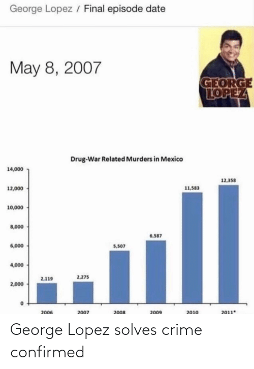 George Lopez: / Final episode date  George Lopez  May 8, 2007  GEORGE  LOPEZ  Drug-War Related Murders in Mexico  14,000  12,358  11,583  12,000  10,000  8,000  6.587  6,000  5.507  4,000  2.275  2,119  2,000  2007  2008  2009  2006  2011  2010 George Lopez solves crime confirmed