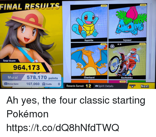 charizard: FINAL RESULT  NEW  NEW  Squirtle  Ivysaur  NEW  NEW  Total Score  964,173  578,170 points  107,060 Credi0  Mural  Charizard  Excitebike  NEW  Bonus Game  Rewards Earned: 12 Spirt Details  Next Ah yes, the four classic starting Pokémon https://t.co/dQ8hNfdTWQ