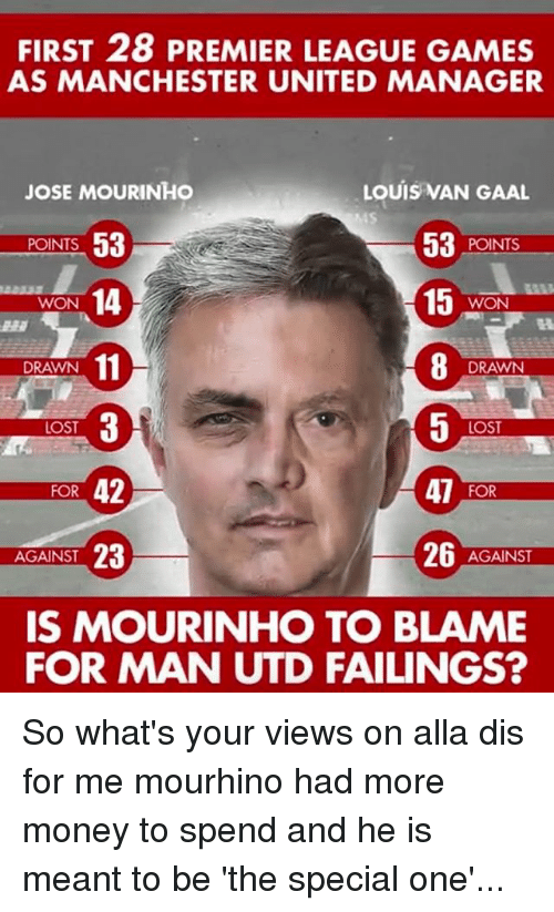 premier-league-games: FIRST 28 PREMIER LEAGUE GAMES  AS MANCHESTER UNITED MANAGER  JOSE MOURINHO  LOUIS VAN GAAL  POINTS  53  53  POINTS  15  14  WON  WON  DRAWN  DRAWN  LOST  LOST  FOR 42  47  FOR  26  23  AGAINST  AGAINST  IS MOURINHO TO BLAME  FOR MAN UTD FAILINGS? So what's your views on alla dis for me mourhino had more money to spend and he is meant to be 'the special one'...