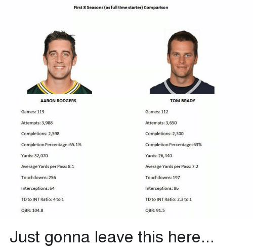 Aaron Rodgers, Memes, and Tom Brady: First 8 seasons (as fulltime starter) Comparison  AARON RODGERS  TOM BRADY  Games: 112  Games: 119  Attempts: 3,988  Attempts: 3,650  Completions: 2,598  Completions: 2,300  Completion Percentage:65.1%  Completion Percentage:63%  Yards: 32,070  Yards: 26,440  Average Yards per Pass:8.1  Average Yards per Pass: 7.2  Touchdowns: 256  Touchdowns: 197  Interceptions: 64  Interceptions: 86  TD to INT Ratio: 2.3 to 1  TD to INTRatio: 4 to 1  QBR: 104.8  QBR: 91.5 Just gonna leave this here...