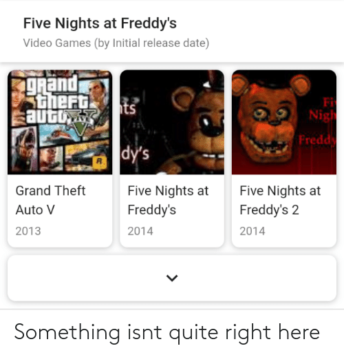 dys: Five Nights at Freddy's  Video Games (by Initial release date)  TRand  thert  auto  Fi  Nigh  its  Fredd  dy's  R.  Five Nights at  Freddy's  Five Nights at  Grand Theft  Freddy's 2  Auto V  2014  2013  2014 Something isnt quite right here
