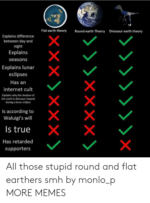Eclipse: Flat earth theory  Round earth Theory  Dinosaur earth theory  Explains difference  between day and  night  Explains  seasons  Explains lunar  eclipses  Has an  internet cult  Explains why the shadow of  the earth is dinosaur shaped  during a lunar eclipse  Is according to  Waluigi's will  Is true  Has retarded  supporters All those stupid round and flat earthers smh by monlo_p MORE MEMES