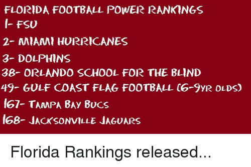 FSU Florida State University: FLORIDA FOOTBALL POWER RANK NGS  FSU  2- MIAMI HURRICANES  3- DOLPHINS  38- ORLANDO SCHOOL FOR THE BLIND  49- GULF COAST FLAG FOOTBALL C6 9yR OLDS)  167- TAMPA BAy Bucs  68- JACKSONVILLE JA60ARS Florida Rankings released...