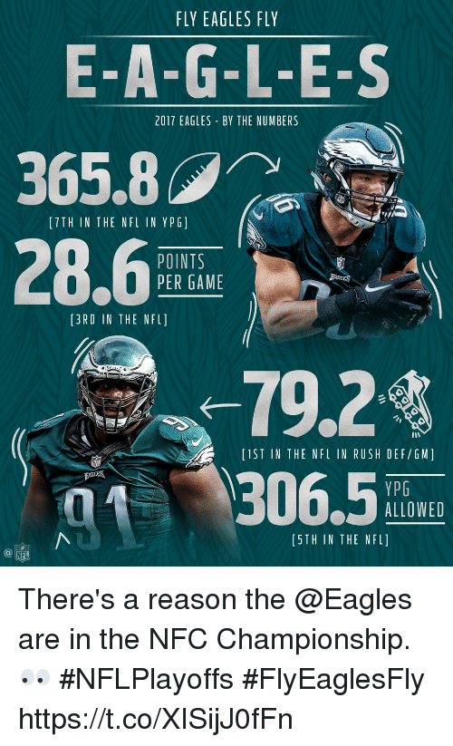 Philadelphia Eagles, Memes, and Nfl: FLY EAGLES FLY  E-A-G-L-E-S  365.8  28.6  2017 EAGLES BY THE NUMBERS  [TTH IN THE NFL IN YPG]  POINTS  PER GAME  [3RD IN THE NFL]  -79.24  306.5  IST IN THE NFL IN RUSH DEF/GM]  zu째  YPG  ALLOWED  [5TH IN THE NFL]  NFL There's a reason the @Eagles are in the NFC Championship. 👀 #NFLPlayoffs #FlyEaglesFly https://t.co/XISijJ0fFn