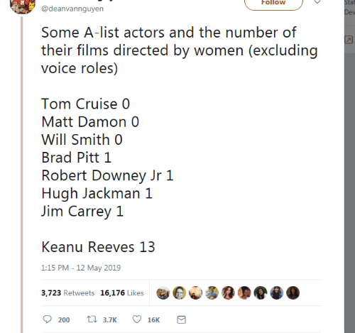 Tom Cruise: Follow  tat  @deanvannguyen  Some A-list actors and the number of  their films directed by women (excluding  voice roles)  Tom Cruise 0  Matt Damon 0  Will Smith 0  Brad Pitt 1  Robert Downey Jr 1  Hugh Jackman 1  Jim Carrey 1  Keanu Reeves 13  1:15 PM -12 May 2019  3,723 Retweets 16,176 Likes