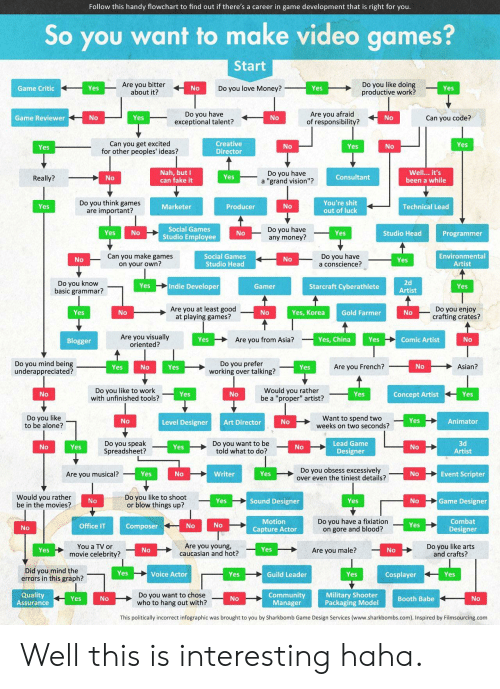 "game design: Follow this handy flowchart to find out if there's a career in game development that is right for you.  So you want to make video games?  Start  Are you bitter  about it?  Do you like doing  productive work?  Do you love Money?  Game Critic  Yes  No  Yes  Yes  Do you have  exceptional talent?  Are you afraid  of responsibility?  Game Reviewer  No  Yes  No  No  Can you code?  Can you get excited  for other peoples' ideas?  Creative  Director  Yes  No  Yes  No  Yes  Nah, but I  can fake it  Do you have  a ""grand vision""?  Well... it's  Yes  Consultant  Really?  No  been a while  Do you think games  are important?  You're shit  out of luck  Marketer  No  Yes  Producer  Technical Lead  Social Games  Do you have  any money?  Yes  No  Studio Head  No  Yes  Programmer  Studio Employee  Can you make games  on your own?  Environmental  Artist  Do you have  a conscience?  Social Games  Studio Head  No  No  Yes  2d  Do you know  basic grammar?  Indie Developer  Yes  Starcraft Cyberathlete  Gamer  Yes  Artist  Are you at least good  at playing games?  Do you enjoy  crafting crates?  Yes  No  No  Gold Farmer  Yes, Korea  No  Are you visually  oriented?  Yes  Are you from Asia?  Yes, China  Yes  Comic Artist  No  Blogger  Do you mind being  underappreciated?  Do you prefer  working over talking?  Are you French?  No  Asian?  Yes  Yes  No  Yes  Do you like to work  with unfinished tools?  Would you rather  be a ""proper"" artist?  No  Yes  No  Yes  Yes  Concept Artist  Do you like  to be alone?  Want to spend two  weeks on two seconds?  Yes  No  Animator  Level Designer  No  Art Director  Lead Game  Designer  Do you speak  Spreadsheet?  Do you want to be  told what to do?  3d  Artist  No  No  Yes  Yes  No  Do you obsess excessively  over even the tiniest details?  Yes  Yes  No  Event Scripter  Are you musical?  No  Writer  Do you like to shoot  or blow things up?  Would you rather  be in the movies?  Game Designer  Yes  Sound Designer  No  Yes  No  Do you have a fixiation  on gore and blood?  Motion  Combat  Yes  No  Office IT  Composer  No  No  Designer  Capture Actor  Are you young,  caucasian and hot?  You a TV or  Do you like arts  and crafts?  Yes  Yes  No  Are you male?  No  movie celebrity?  Did you mind the  errors in this graph?  Yes  Voice Actor  Yes  Cosplayer  Yes  Guild Leader  Yes  Military Shooter  Packaging Model  Quality  Assurance  Do you want to chose  who to hang out with?  Community  Manager  Yes  No  No  Booth Babe  No  This politically incorrect infographic was brought to you by Sharkbomb Game Design Services (www.sharkbombs.com). Inspired by Filmsourcing.com Well this is interesting haha."