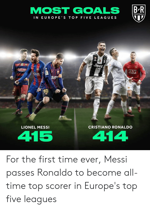 leagues: FOOTBALL  IN EUROPE S TOP FIVE LEAGUES  ATAR  xutn  0  LIONEL MESSI  CRISTIANO RONALDO  415  414 For the first time ever, Messi passes Ronaldo to become all-time top scorer in Europe's top five leagues