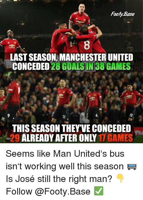 Manchester United: Footy.Base  8  LAST SEASON, MANCHESTER UNITED  CONCEDED 28 GOALSIN38 GAMES  6  31  21  THIS SEASON THEY'VE CONCEDED  29 ALREADY AFTER ONLY 17 GAMES Seems like Man United's bus isn't working well this season 🚌 Is José still the right man? 👇 Follow @Footy.Base ✅