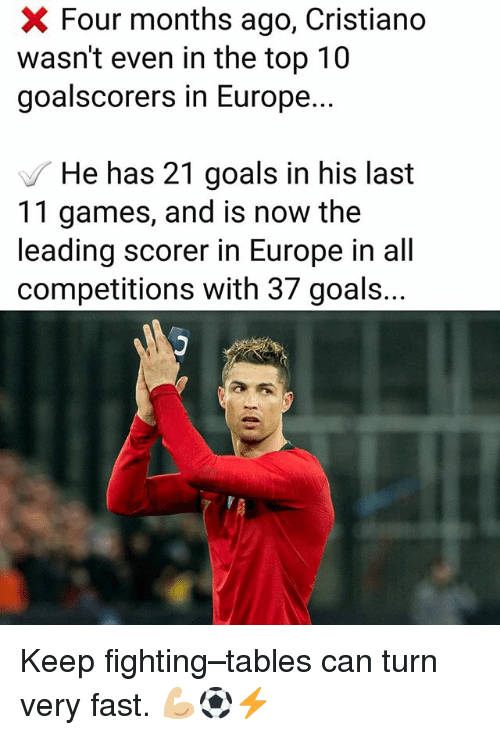 Goals, Memes, and Europe: Four months ago, Cristiano  wasn't even in the top 10  goalscorers in Europe.  He has 21 goals in his last  11 games, and is now the  leading scorer in Europe in all  competitions with 37 goals... Keep fighting–tables can turn very fast. 💪🏼⚽️⚡