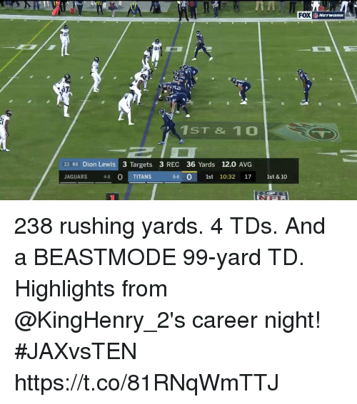avg: FOX  20  91  1ST & 1 0  33 RB Dion Lewis 3 Targets 3 REC 36 Yards 12.0 AVG  JAGUARS 48 O TITANS  0  6-6 0 1st 10:32 17 1st & 10 238 rushing yards. 4 TDs. And a BEASTMODE 99-yard TD.  Highlights from @KingHenry_2's career night! #JAXvsTEN https://t.co/81RNqWmTTJ