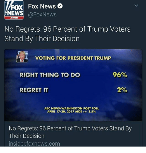 Trump Voters: FOX Fox News  NEWS  Fox News  No Regrets: 96 Percent of Trump Voters  Stand By Their Decision  VOTING FOR PRESIDENT TRUMP  96%  RIGHT THING TO DO  2%  REGRET IT  ABC NEWS/WASHINGTON POST POLL.  APRIL 17.20, 2017 MOE 3.5%  No Regrets: 96 Percent of Trump Voters Stand By  Their Decision  insider foxnews.com