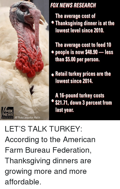 federation: FOX NEWS RESEARCH  The average cost of  lowest level since 2010.  The average cost to feed 10  people is now $48.90- less  than $5.00 per person.  . Retail turkey prices are the  lowest since 2014.  A 16-pound turkey costs  $21.71, down 3 percent from  last year.  FOX  NEWS  hannei AP Photo/Jacquelyn Martin LET'S TALK TURKEY: According to the American Farm Bureau Federation, Thanksgiving dinners are growing more and more affordable.