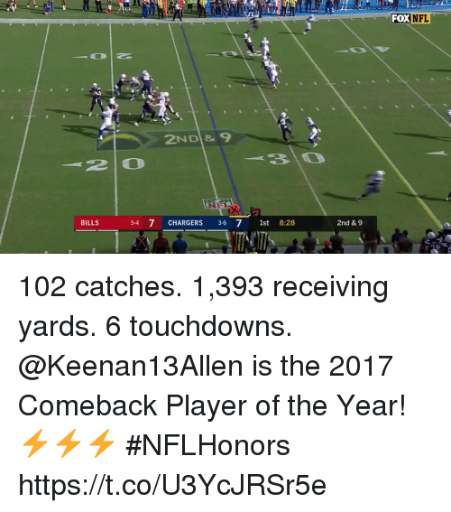 player of the year: FOX NFL  2ND & 9  210  310  BILLS  5-4 7 CHARGERS 3-6 7 1st 8:28  2nd &9 102 catches. 1,393 receiving yards. 6 touchdowns.  @Keenan13Allen is the 2017 Comeback Player of the Year! ⚡️⚡️⚡️ #NFLHonors https://t.co/U3YcJRSr5e