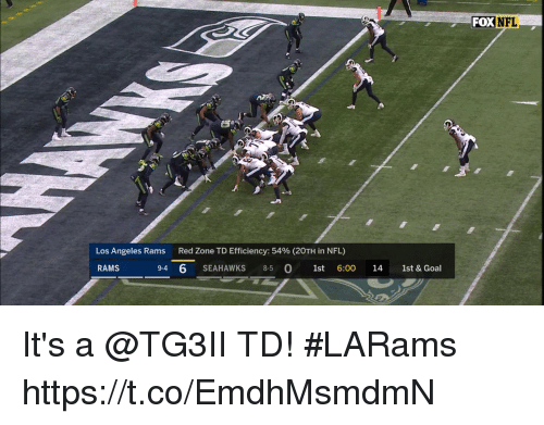 Los Angeles Rams: FOXNFL  Los Angeles Rams  Red Zone TD Efficiency: 54% (20TH in NFL)  RAMS  9-4 6 SEAHAWKS 85 0 1st 6:00 14 1st & Goal It's a @TG3II TD! #LARams https://t.co/EmdhMsmdmN