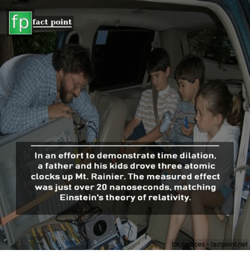 Memes, Kids, and Time: fp  fact point  In an effort to demonstrate time dilation,  a father and his kids drove three atomic  clocks up Mt. Rainier. The measured effect  was just over 20 nanoseconds, matching  Einstein's theory of relativity.  tor  ces factpoint.net