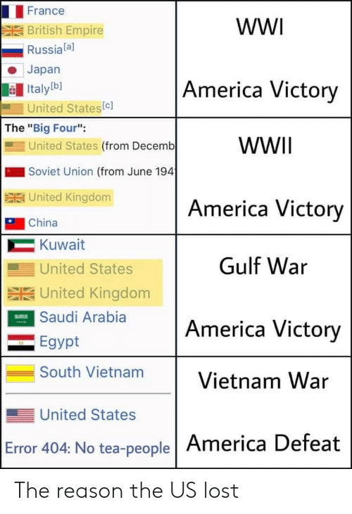 "Soviet Union: France  wW  British Empire  Russiala]  Japan  America Victory  Italyb]  United States(c]  The ""Big Four"":  United States (from Decemb  WWII  Soviet Union (from June 194  SUnited Kingdom  America Victory  China  Kuwait  Gulf War  United States  SUnited Kingdom  ESaudi Arabia  America Victory  Egypt  South Vietnam  Vietnam War  United States  Error 404: No tea-people America Defeat The reason the US lost"