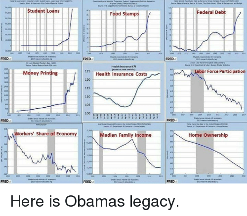 Memes, Food Stamps, and Health Insurance: FRED  Student Loans  Food Stamp  Health Insurance CPI  125  Money Printing  Health Insurance Costs  115  105  100  a i a i  a 1  Workers' share of Economy  Median Family Income  FRED  Federal Deb  Labor Force Participation  Home Ownership Here is Obamas legacy.