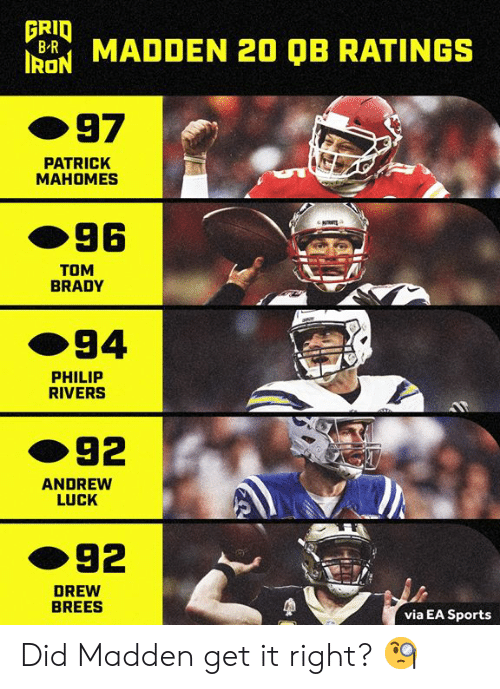 madden: FRID  B MADDEN 20 QB RATINGS  97  PATRICK  MAHOMES  96  TOM  BRADY  94  PHILIP  RIVERS  92  ANDREW  LUCK  92  DREW  BREES  via EA Sports Did Madden get it right? 🧐
