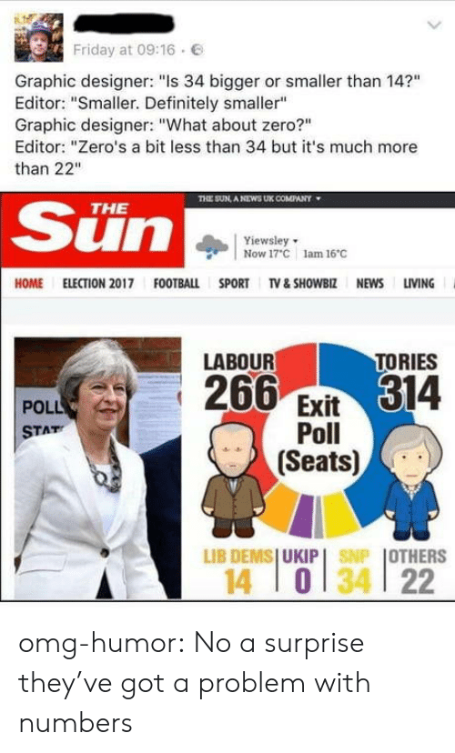"""ome: Friday at 09:16  E  Graphic designer: """"Is 34 bigger or smaller than 14?""""  Editor: """"Smaller. Definitely smaller""""  Graphic designer: """"What about zero?""""  Editor: """"Zero's a bit less than 34 but it's much more  than 22""""  TE SUN, A NEWS UK COMPANY  ▼  Sun  THE  Yiewsley  Now 17 C lam 16C  OME ELECTION 2017 FOOTBALL SPORT TV &SHOWBIZ NEWS LIVING  TORIES  LABOUR  266 Evit314  POLL  Poll  Seats)  STAT  LIB DENISI UKIP I  I OTHERS  MP  14 0134 22 omg-humor:  No a surprise they've got a problem with numbers"""