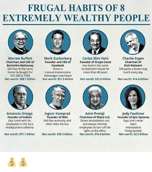 buffett: FRUGAL HABITS OF 8  EXTREMELY WEALTHY PEOPLE  Warren Buffett  Mark Zuckerberg  Carlos Slim Helu  Charlie Ergen  Chairman and CEO of  Founder and CEO of  Founder of Grupo Carso  Chairman of  Berkshire Hathaway  Facebook  Dish Network  Has lived in the same  six-bedroom house for  Still packs a brown-bag  Stilllives in the same  Drives a  home he bought for  manual transmission  more than 40 years  lunch everyday  $31,500 in 1958  Volkswagen hatchback  Net worth: $68.1 billion  Net worth: $51.5 billion Net worth: $31.6 billion  Net worth: $14.4 billion  Azim Premji  Amancio Ortega  Ingvar Kamprad  Judy Faulkner  Founder of Inditex  Founder of IKEA  Chairman of Wipro Ltd. Founder of Epic Systems  Eats lunch with his  Still flies economy and  Drives secondhand cars  Says she's never  employees in the Zara  often rides the bus  and always reminds  been  interested in  headquarters cafeteria  employees to turn off the  lights at the office  living lavishly  Net worth: $71.1 billion  Net worth: $39.3 billion  Net worth: $16.6 billion  Net worth: $2.5 billion 💰💰