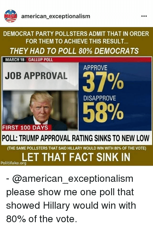 Trump Approval Rating: G american_exceptionalism  american.exceptionalism  MAGA  DEMOCRAT PARTY POLLSTERS ADMIT THAT IN ORDER  FOR THEM TO ACHIEVE THIS RESULT  THEY HAD TO POLL 80% DEMOCRATS  MARCH 18  GALLUP POLL  APPROVE  37%  158%  JOB APPROVAL  0  DISAPPROVE  FIRST 100 DAYS  is  POLL: TRUMP APPROVAL RATING SINKS TO NEW LOW  (THE SAME POLLSTERS THAT SAID HILLARY WOULD WIN WITH 80% OF THE VOTE)  LET THAT FACT SINK IN  Politifake.org - @american_exceptionalism please show me one poll that showed Hillary would win with 80% of the vote.