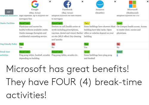 no break: G  X  X  X  Google  Facebook  Microsoft  Amazon  Add  (Ваy Area)  (Ваy Area)  (Seattle)  (Redmond)  adoption assistance legal expenses. up to $25000 for  adoption $20000 for fees related  adoption $50000 for IVF  to surrogacy  surrogacy fees  Onsite Facilities  Fair  Excellent  Excellent  Good  Physicians and nurses for  Doctors on call (health center at  Some buildings have showers Most On-Campus health access. Access  worki including prescriptions,  health/wellness available onsite.  building have bike racks. Open  to onsite clinic, nurses and  physicians  Onsite massage therapists and  vaccines, dental and vision) Barber office or cubicles depend on your  on site (MLP office) Dry cleaning  confidential counseling service.  building  and laundry  Yes  Dog friendly Policy  No  Yes  No  No  Yes  Yes  No  Break time  Excellent  Good  Good  Excellent  Some buildings have ping pong  Ping pong tables, foosball, arcades  Ping pong tables, arcades etc.  activities  4  depending on building  and foosball  X Microsoft has great benefits! They have FOUR (4) break-time activities!
