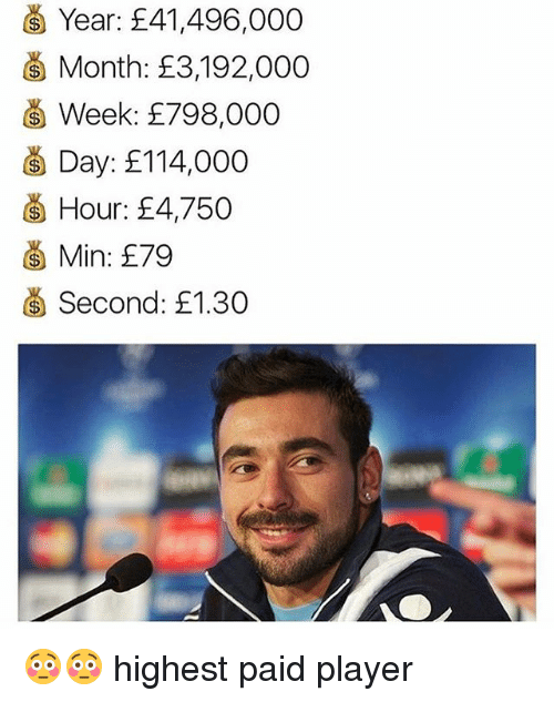 player: G Year: E41,496,000  Month: E3,192,000  Week: E798,000  Day: 114,000  G Hour: 4,750  G Min: E79  Second: £1.30 😳😳 highest paid player