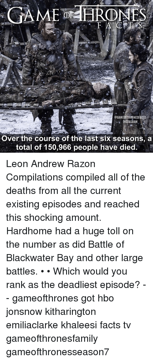 Facts, Hbo, and Instagram: GAME HROMES  @GAMEOFTHRONESFAGTS  INSTAGRAM  Over the course of the last six seasons, a  total of 150,966 people have died. Leon Andrew Razon Compilations compiled all of the deaths from all the current existing episodes and reached this shocking amount. Hardhome had a huge toll on the number as did Battle of Blackwater Bay and other large battles. • • Which would you rank as the deadliest episode? - - gameofthrones got hbo jonsnow kitharington emiliaclarke khaleesi facts tv gameofthronesfamily gameofthronesseason7