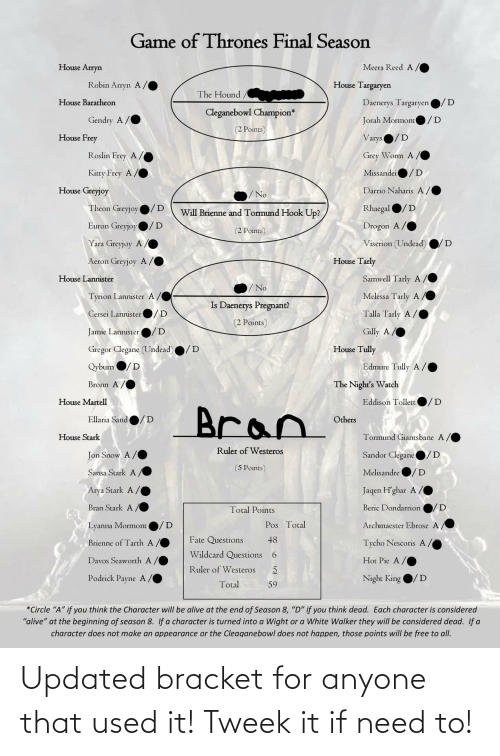 """house baratheon: Game of Thrones Final Season  House Arryn  Meera Reed A/  Robin Arryn A  House Targaryen  The Hound  House Baratheon  Daenerys Targaryen  Cleganebowl Champion*  /D  Gendry A/  Jorah Mormonte  (2 Points)  House Frey  Varys  Roslin Frey A/  Grey Worm A/  Missandei  /D  Kitty Frey A/  House Greyjoy  Darrio Naharis A  /No  Theon Greyjoy  Rhaegal O/D  Will Brienne and Tormund Hook Up?  Euron Greyjoy  Drogon A/  (2 Points)  Viserion (Undead)  Yara Greyjoy A /  House Tarly  Aeron Greyjoy A /  Samwell Tarly A,  House Lannister  No  Melessa Tarly A/  Tyrion Lannister A  Is Daenerys Pregnant?  Talla Tarly A /  Cersei Lannister  (2 Points)  Jamie Lannister  Gilly A  House Tully  Gregor Clegane (Undead)  Edmure Tully A/  Qyburn  Bronn A /  The Night's Watch  Eddison Tollett  /D  House Martell  Bran  Ellaria Sand  Others  House Stark  Tormund Giantsbane A/  Ruler of Westeros  Sandor Clegane  Jon Snow A/  (5 Points)  /D  Sansa Stark A  Melisandre  Arya Stark A/  Jaqen H'ghar A/  Bran Stark A/  /D  Beric Dondarrion  Total Points  Pos Total  Archmaester Ebrose A,  Lyanna Mormont  Fate Questions  48  Brienne of Tarth A,  Tycho Nescoris A/  Wildcard Questions  6.  Davos Seaworth A  Hot Pie A  Ruler of Westeros  Podrick Payne A /  Night King  D  Total  59  *Circle """"A"""" if you think the Character will be alive at the end of Season 8, """"D"""" if you think dead. Each character is considered  """"alive"""" at the beginning of season 8. If a character is turned into a Wight or a White Walker they will be considered dead. If a  character does not make an appearance or the Cleaganebowl does not happen, those points will be free to all. Updated bracket for anyone that used it! Tweek it if need to!"""