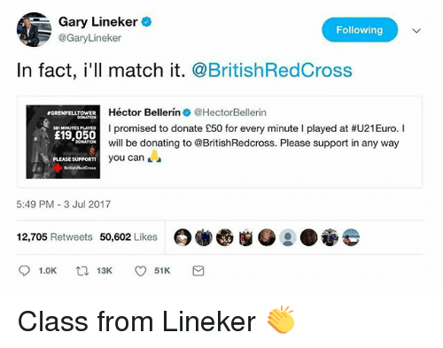 Hector Bellerin: Gary Lineker  @GaryLineker  Following  In fact, i'll match it. @BritishRedCross  Héctor Bellerín. @HectorBeller.n  I promised to donate £50 for every minute I played at #U21 Euro. I  will be donating to @BritishRedcross. Please support in any way  you can  GRENFELLTOWER  £19,050  DONATION  PLEASE SUPPORTI  5:49 PM 3 Jul 2017  12,705 Retweets 50,602 Likes Class from Lineker 👏