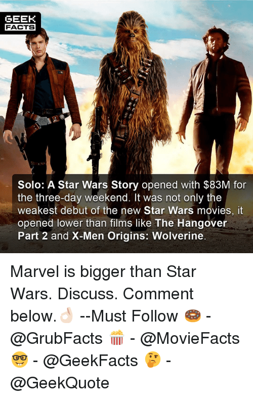 The Hangover: GEEK  FACTS  Solo: A Star Wars Story opened with $83M for  the three-day weekend. It was not only the  weakest debut of the new Star Wars movies, it  opened lower than films like The Hangover  Part 2 and X-Men Origins: Wolverine Marvel is bigger than Star Wars. Discuss. Comment below.👌🏻 --Must Follow 🍩 - @GrubFacts 🍿 - @MovieFacts 🤓 - @GeekFacts 🤔 - @GeekQuote
