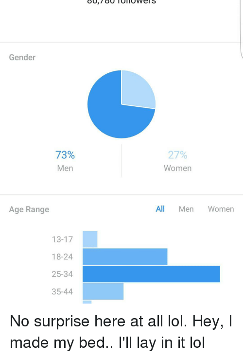 35 man dating age range