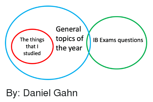 International Baccalaureate: General  The things  topics of IB Exams questions  that I  the year  studied By: Daniel Gahn