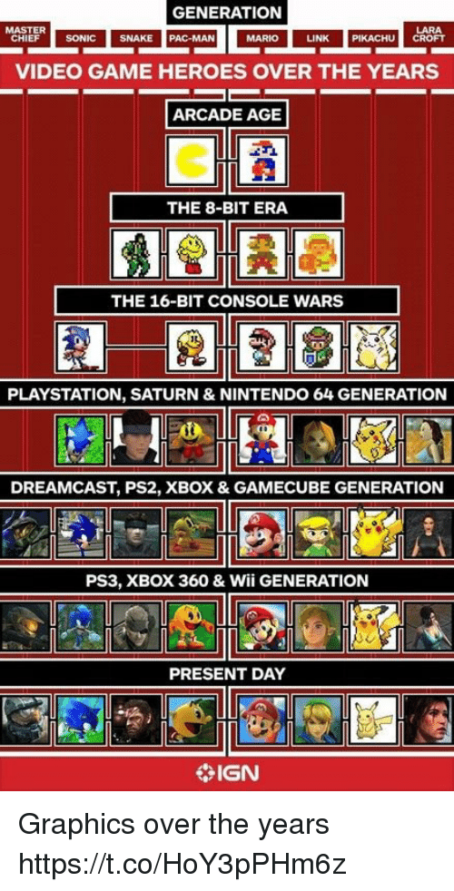 nintendo 64: GENERATION  LARA  LINK PIKACHU CROFT  MASTER  HIEF SONIC SNAK  SNAKE  PAC-MAN  MARIO  VIDEO GAME HEROES OVER THE YEARS  ARCADE AGE  THE 8-BIT ERA  THE 16-BIT CONSOLE WARS  PLAYSTATION, SATURN & NINTENDO 64 GENERATION  DREAMCAST, PS2, XBOX & GAMECUBE GENERATION  PS3, XBOX 360 & Wii GENERATION  PRESENT DAY  IGN Graphics over the years https://t.co/HoY3pPHm6z